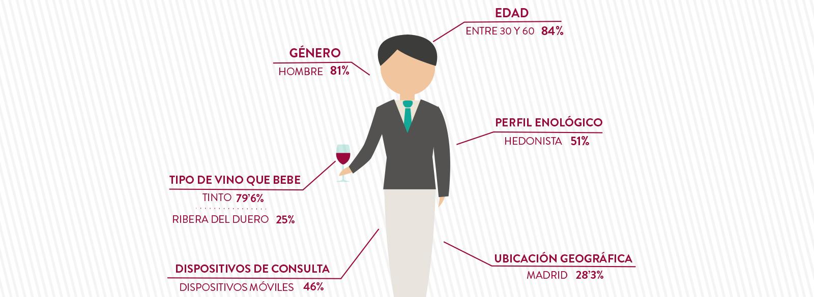 El comprador online de vino en España