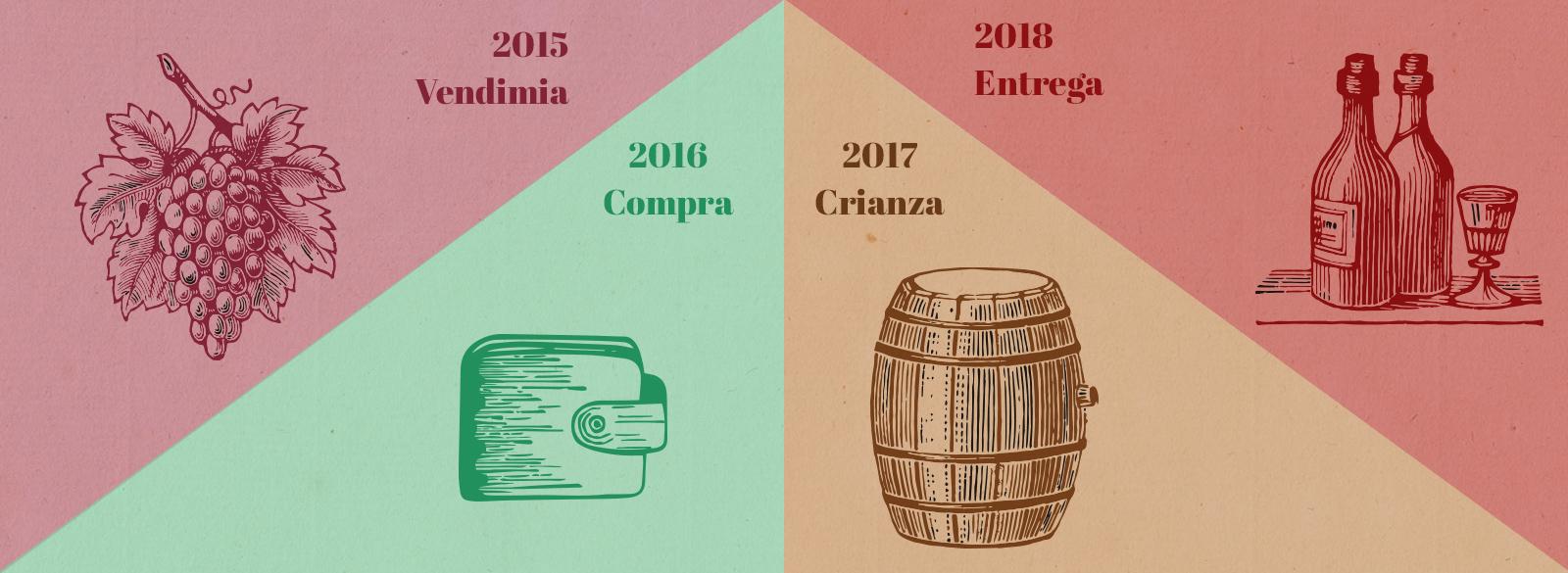 ¿Qué es la venta de vino en primeur?