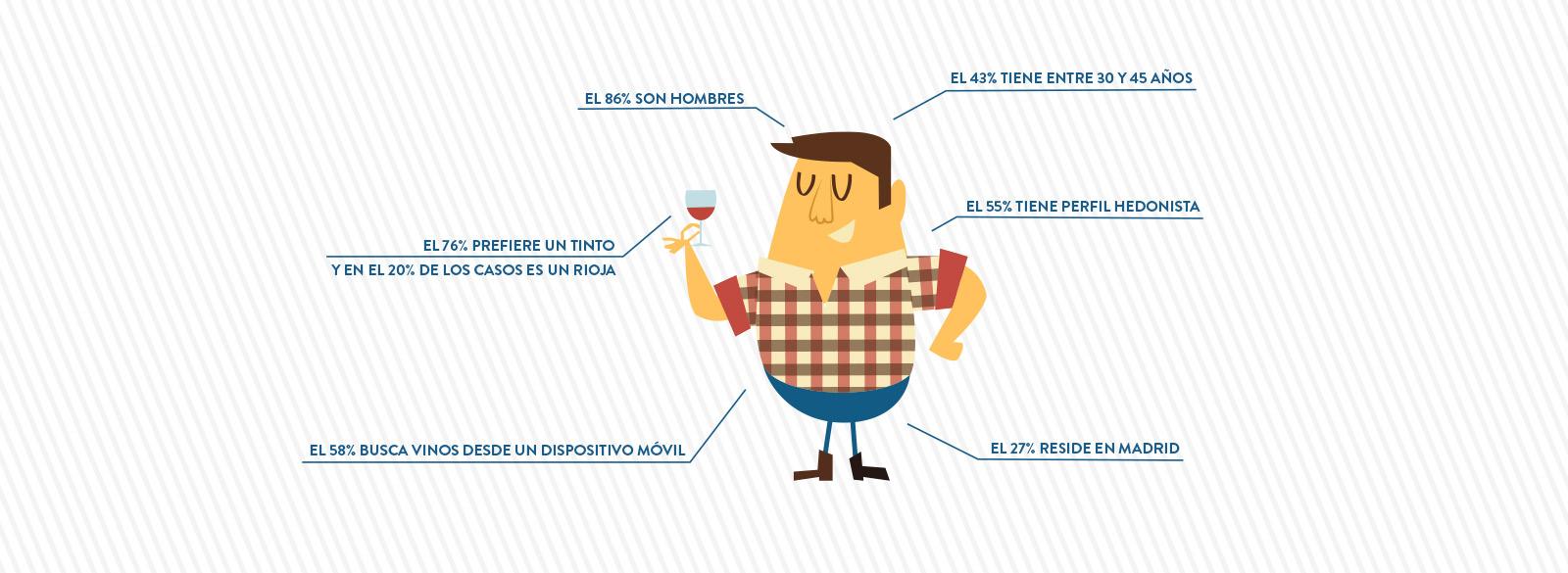 Así es el comprador online de vinos en España